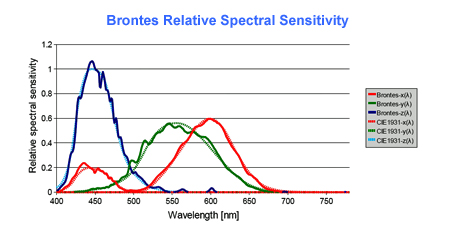 Spectral Response of Brontes Colorimeter Compared with CIE 1931 2 deg. Observer