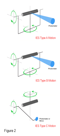 IES Goniophotometer Motion Types